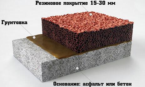 резиновые покрытия бетона